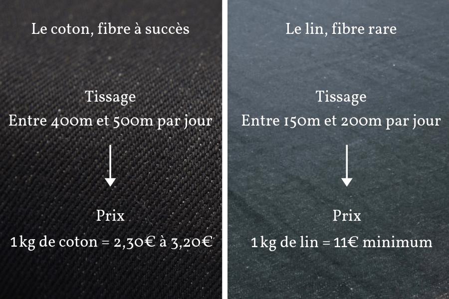 explication difference prix lin coton tissage
